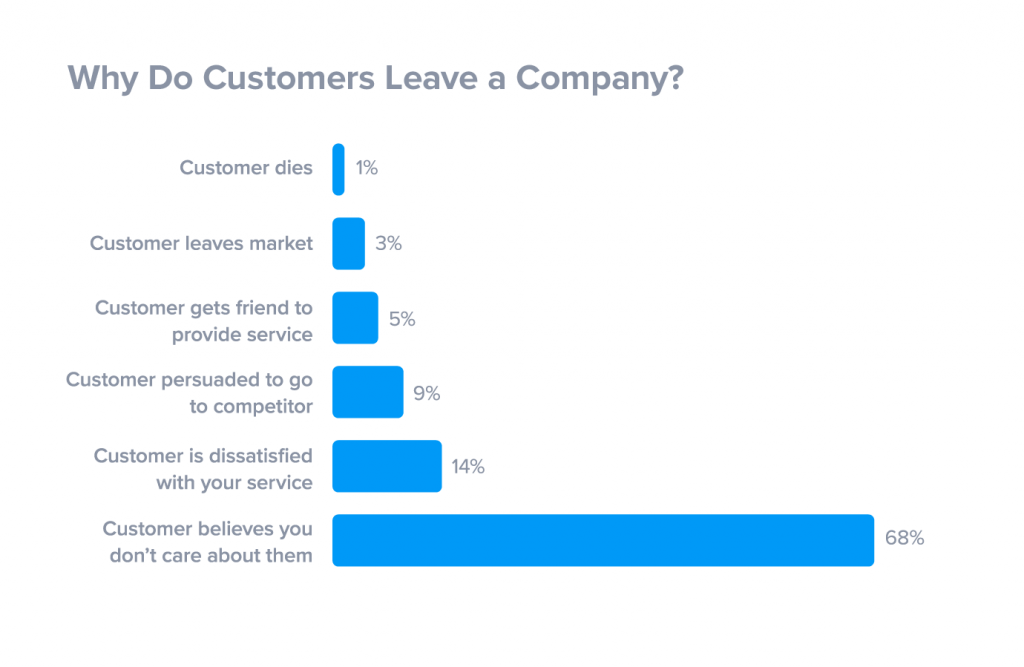 waarom vertrekken klanten